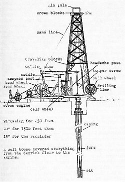 the canadian drilling rig museum inc  : drilling rig diagram - findchart.co